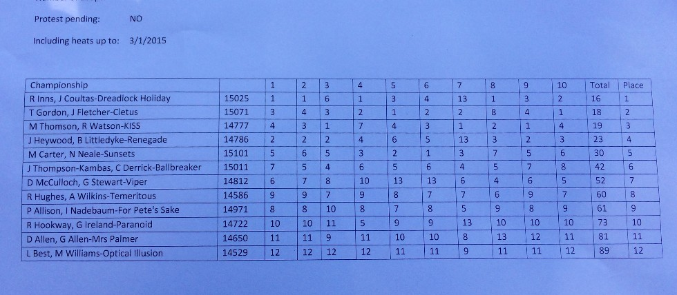 Gosford results overall
